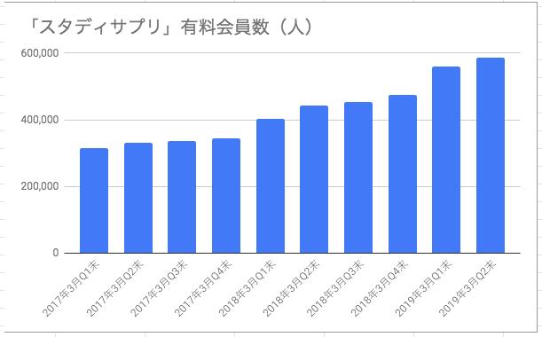 スタディサプリ有料会員数の棒グラフ