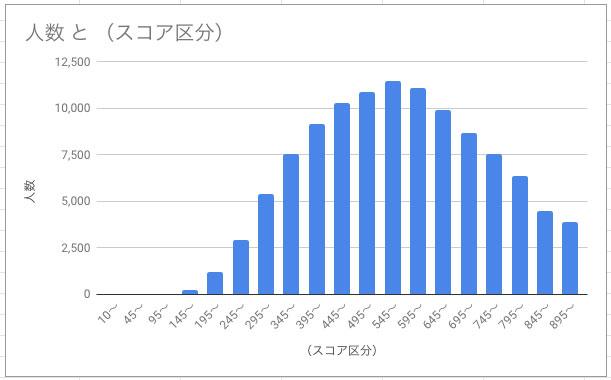 toeicスコア分布グラフ